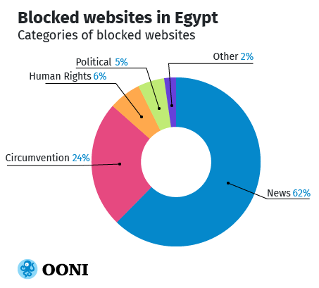 Chart: Blocked sites in Egypt