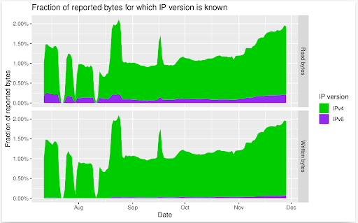 Fraction of reported bytes for which IP version is known