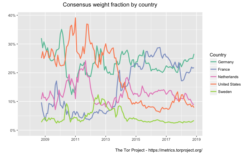 Consensus weight fraction per country
