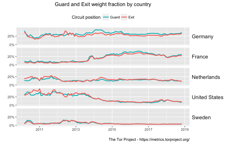 Guard and Exit weight fraction by country