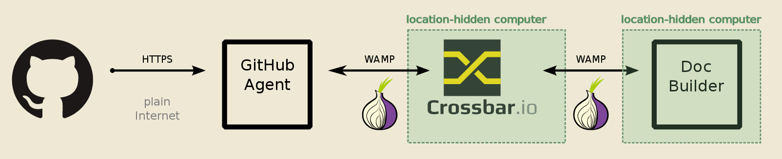 Secure Messaging with Onion Services, a How-To | Tor Blog