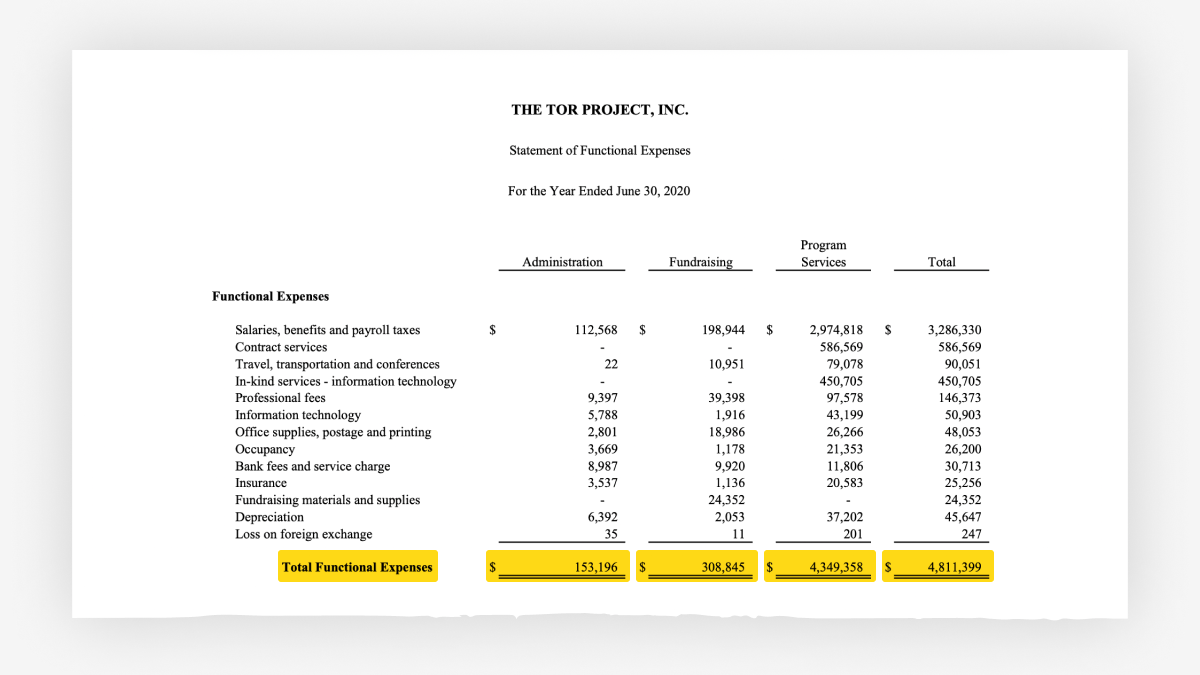 Screenshot showing the Tor Project's expenses