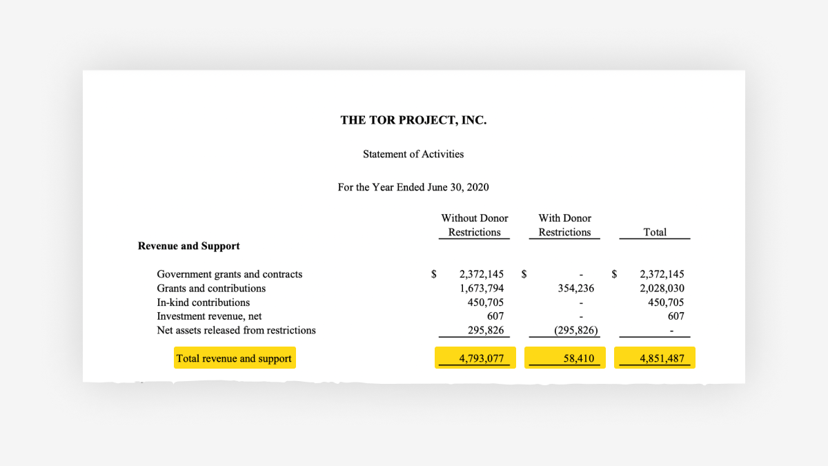 Screenshot showing the Tor Project Revenue and Support for fiscal year 2019-2020