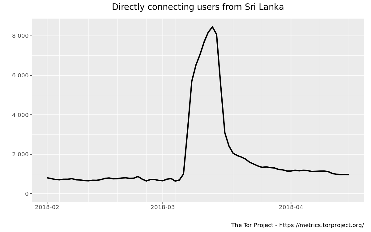 Directly connecting users from Sri Lanka